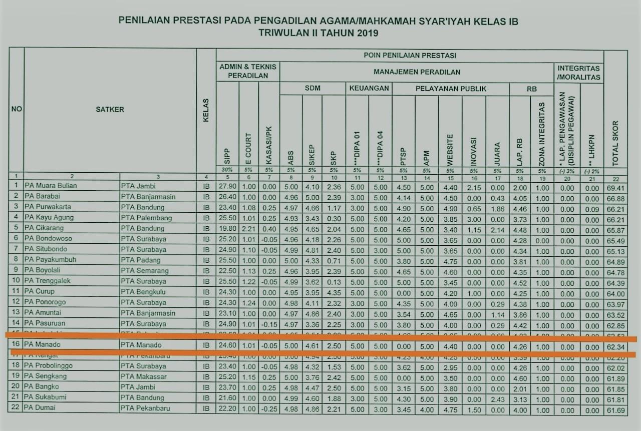 Raih Peringkat 16 dari 110 Satker Pengadilan Agama Kelas 1B Se-Indonesia, KPTA Ucapkan Selamat Kepada Pengadilan Agama Manado